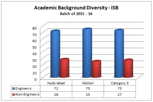 isb hyderabad admission essays My experience at isb campus: rahine bose, isb, pgp 2017 batch  has to be serious with the essays in the application as that is the mirror which gives the true.