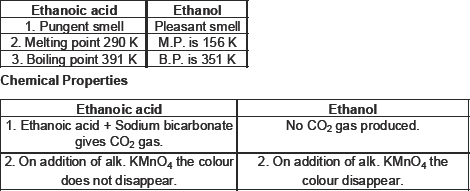 CBSE 10, Chemistry, CBSE- Carbon and its Compounds, NCERT Solutions
