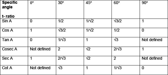 CBSE 10, Math, CBSE- Introduction to Trigonometry, Notes
