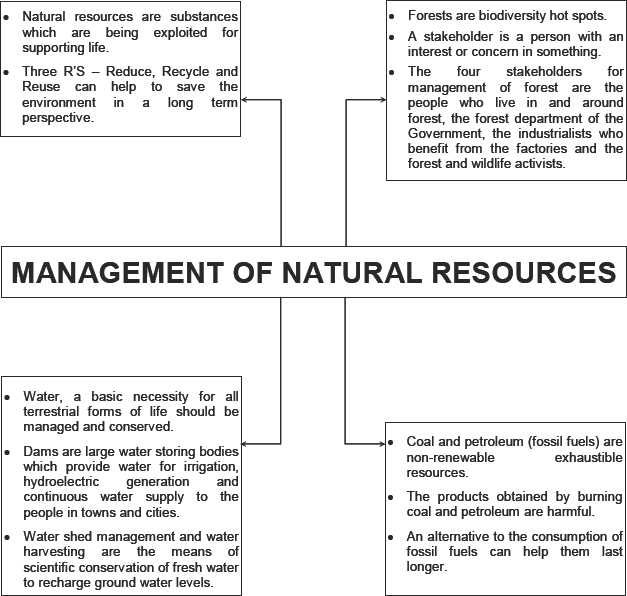 Natural Resources Cbse Th