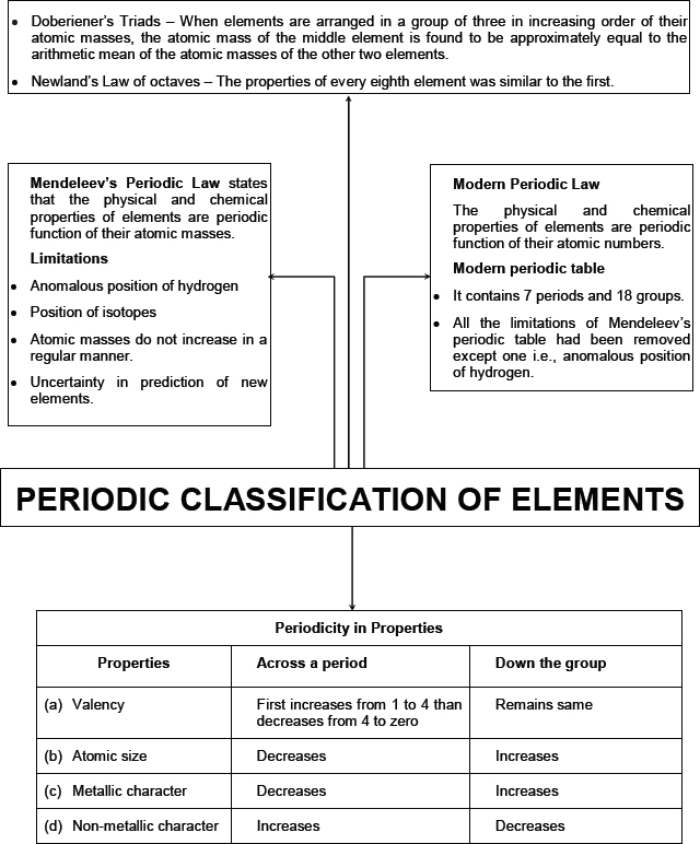 Periodic Table 10th element on the periodic table : CBSE 10, Chemistry, CBSE- Periodic Classification of Elements, Notes