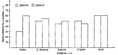 CBSE 8, Math, CBSE- Data handling, HOTS Questions
