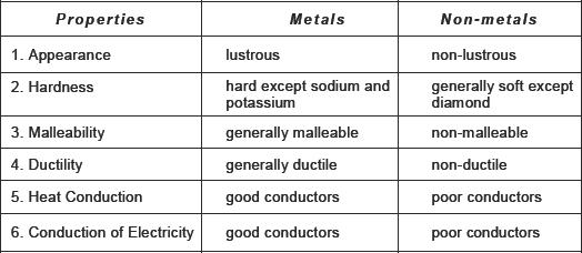 CBSE HOTS Questions for CBSEMaterials metals and nonmetals – Metals and Nonmetals Worksheet