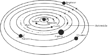 Cbse 8 science cbse stars and the solar system free test papers 178 the solar system not to scale ccuart Images