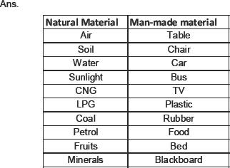 Science. Materials and their properties. We take many materials around us for granted. Everyday we use things without knowing very much about them. This session we are going to classify materials into two groups. Natural and Man-made. Natural materials. These are materials that are found around us.