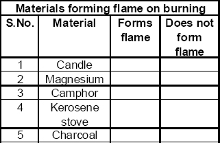 CBSE 8 Science CBSE- Combustion and Flame, Free Test Papers
