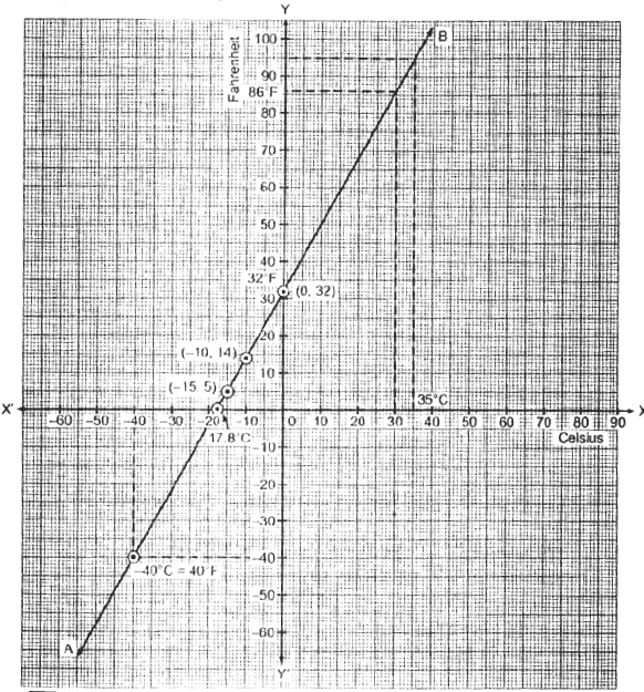 CBSE 9, Math, CBSE- Linear Equations in two variables, NCERT