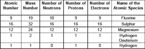 CBSE 9, Chemistry, CBSE- Structure of Atom, NCERT Solutions