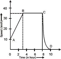 CBSE 9, Physics, CBSE- Motion, Sample Questions