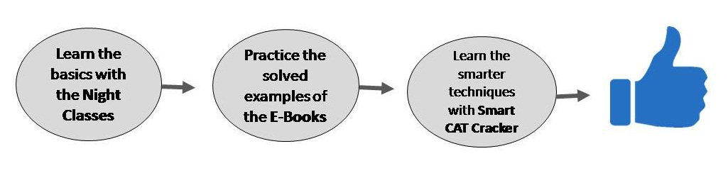 CAT Test Series | CAT Mock Test Series | CL CAT mocks