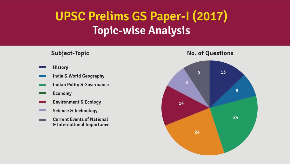 2017 Prelims Analysis